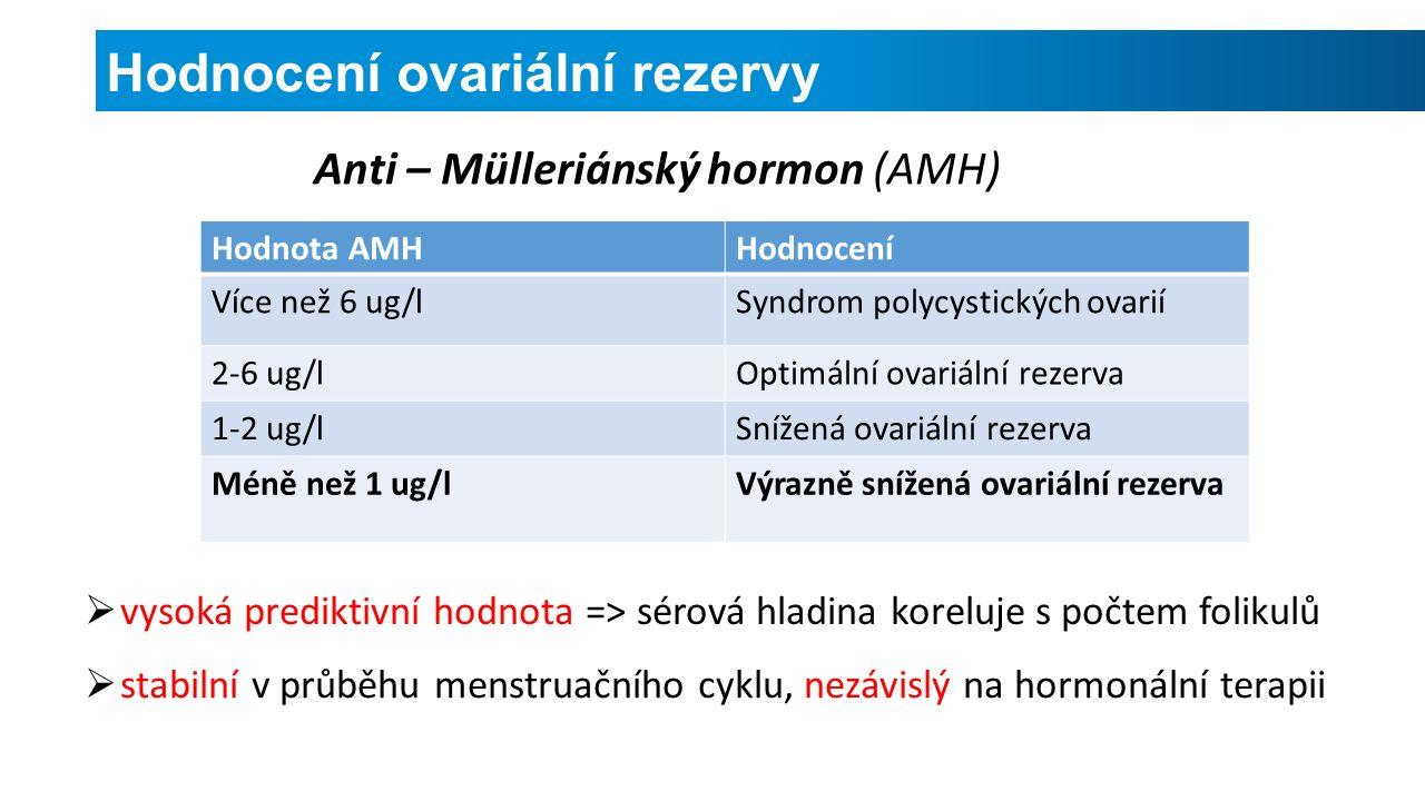 Hodnocení ovariální rezervy Anti – Mülleriánský hormon (AMH) Hodnota AMHHodnocení Více než 6 ug/lSyndrom polycystických ovarií 2-6 ug/lOptimální ovariální rezerva 1-2 ug/lSnížená ovariální rezerva Méně než 1 ug/lVýrazně snížená ovariální rezerva  vysoká prediktivní hodnota => sérová hladina koreluje s počtem folikulů  stabilní v průběhu menstruačního cyklu, nezávislý na hormonální terapii