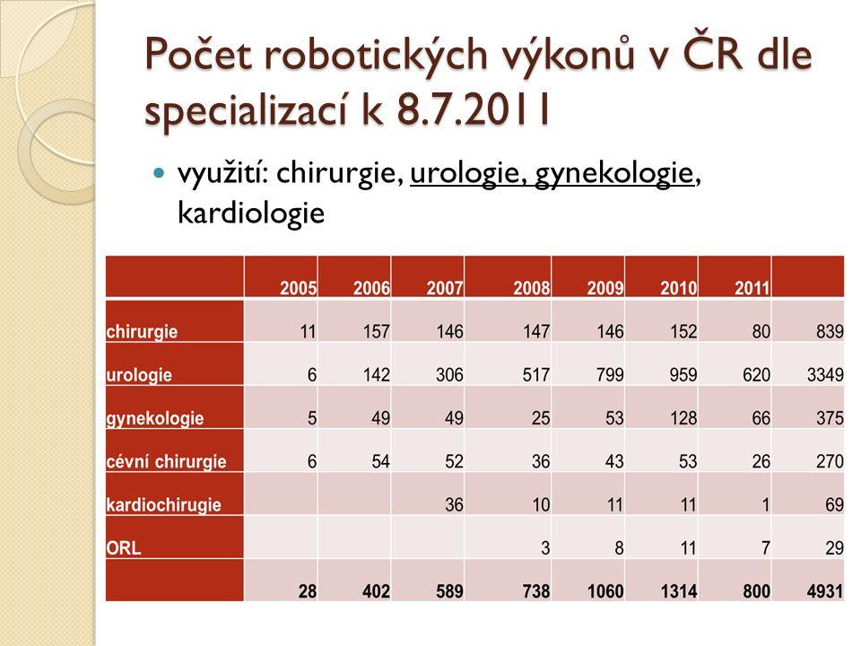Počet robotických výkonů v ČR dle specializací k 8.7.2011 využití: chirurgie, urologie, gynekologie, kardiologie