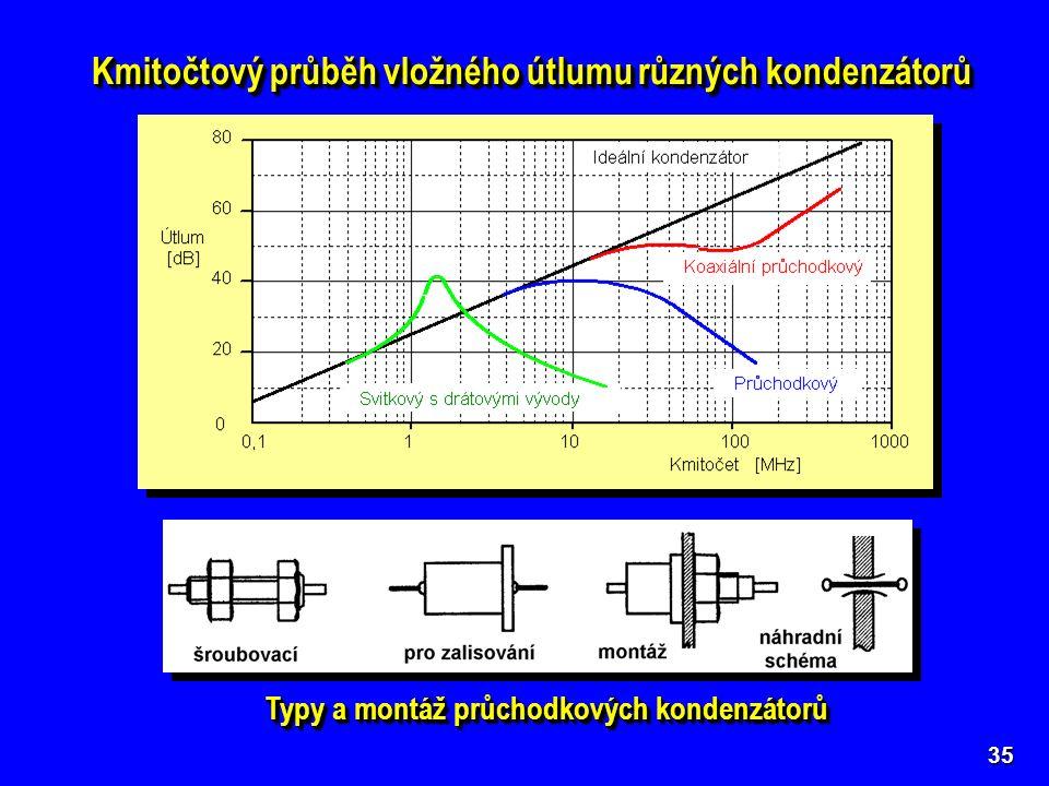 35 Kmitočtový průběh vložného útlumu různých kondenzátorů Typy a montáž průchodkových kondenzátorů