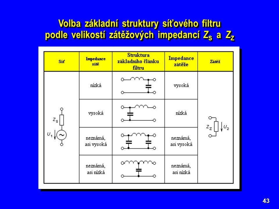 43 Volba základní struktury síťového filtru podle velikostí zátěžových impedancí Z S a Z Z Volba základní struktury síťového filtru podle velikostí zá