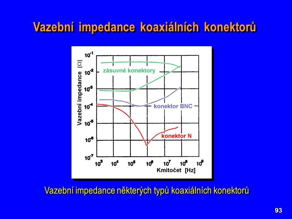 93 Vazební impedance koaxiálních konektorů Vazební impedance některých typů koaxiálních konektorů