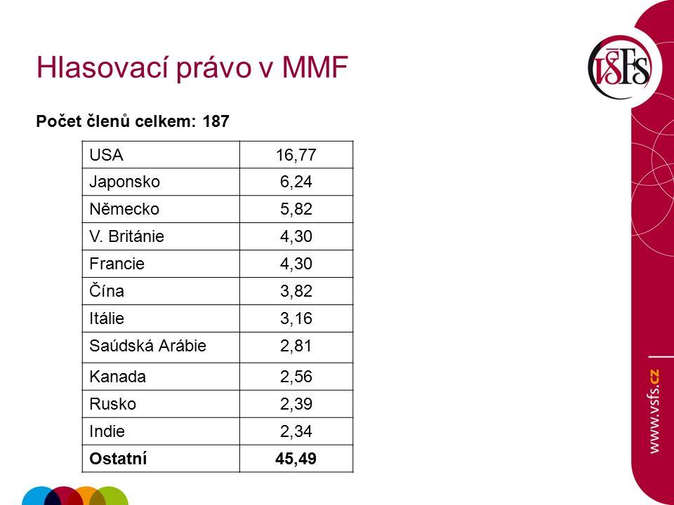 Hlasovací právo v MMF Počet členů celkem: 187 USA16,77 Japonsko6,24 Německo5,82 V.