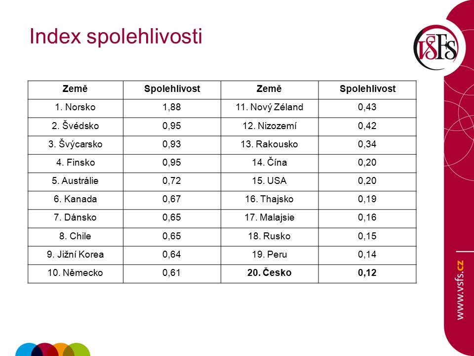 Index spolehlivosti ZeměSpolehlivostZeměSpolehlivost 1.