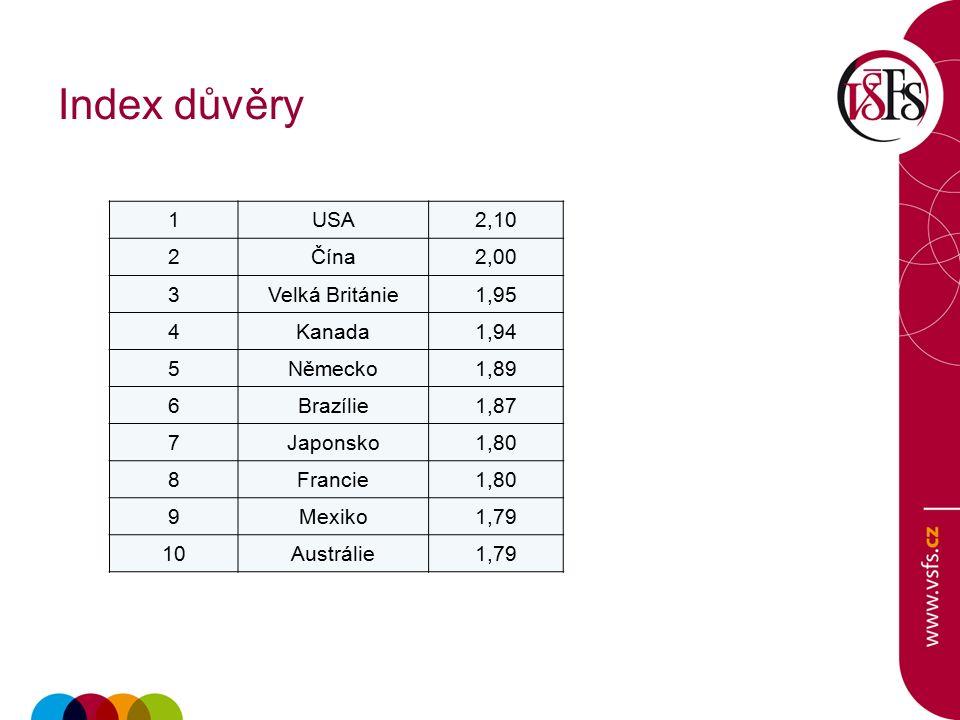 Index důvěry 1USA2,10 2Čína2,00 3Velká Británie1,95 4Kanada1,94 5Německo1,89 6Brazílie1,87 7Japonsko1,80 8Francie1,80 9Mexiko1,79 10Austrálie1,79