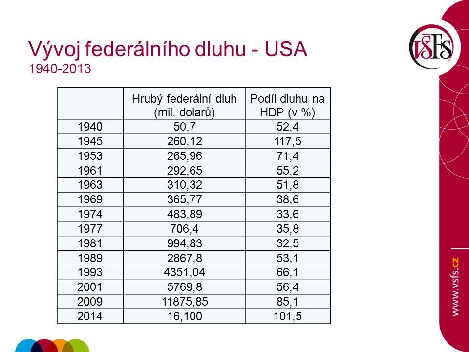 Vývoj federálního dluhu - USA 1940-2013 Hrubý federální dluh (mil.