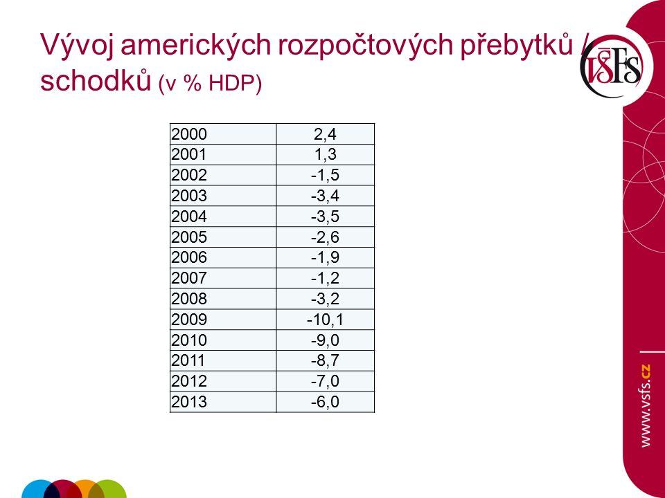 Vývoj amerických rozpočtových přebytků / schodků (v % HDP) 20002,4 20011,3 2002-1,5 2003-3,4 2004-3,5 2005-2,6 2006-1,9 2007-1,2 2008-3,2 2009-10,1 2010-9,0 2011-8,7 2012-7,0 2013-6,0