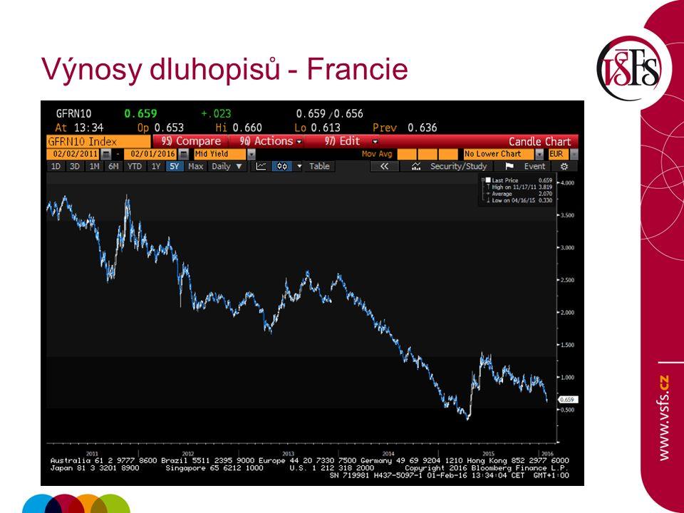 Výnosy dluhopisů - Francie