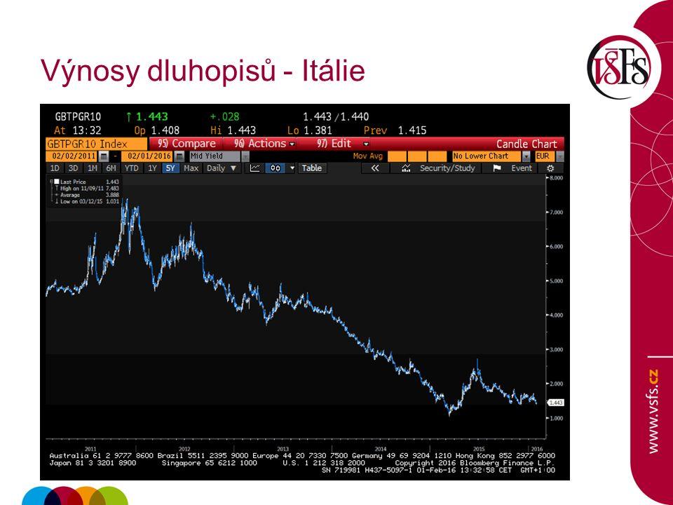 Výnosy dluhopisů - Itálie