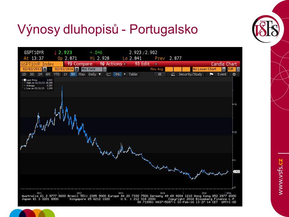 Výnosy dluhopisů - Portugalsko