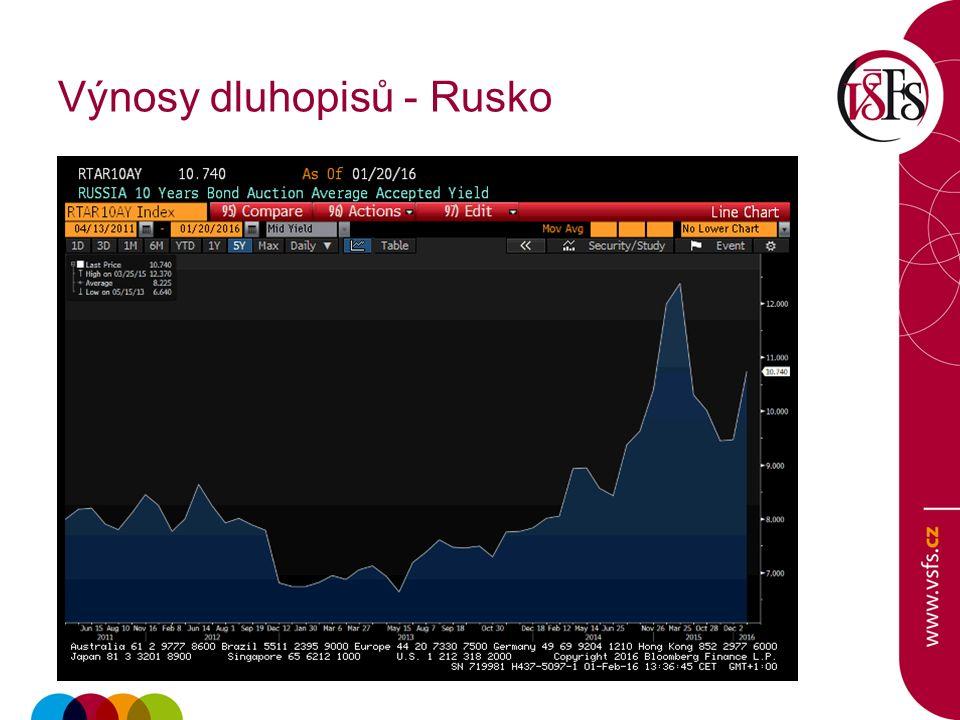 Výnosy dluhopisů - Rusko
