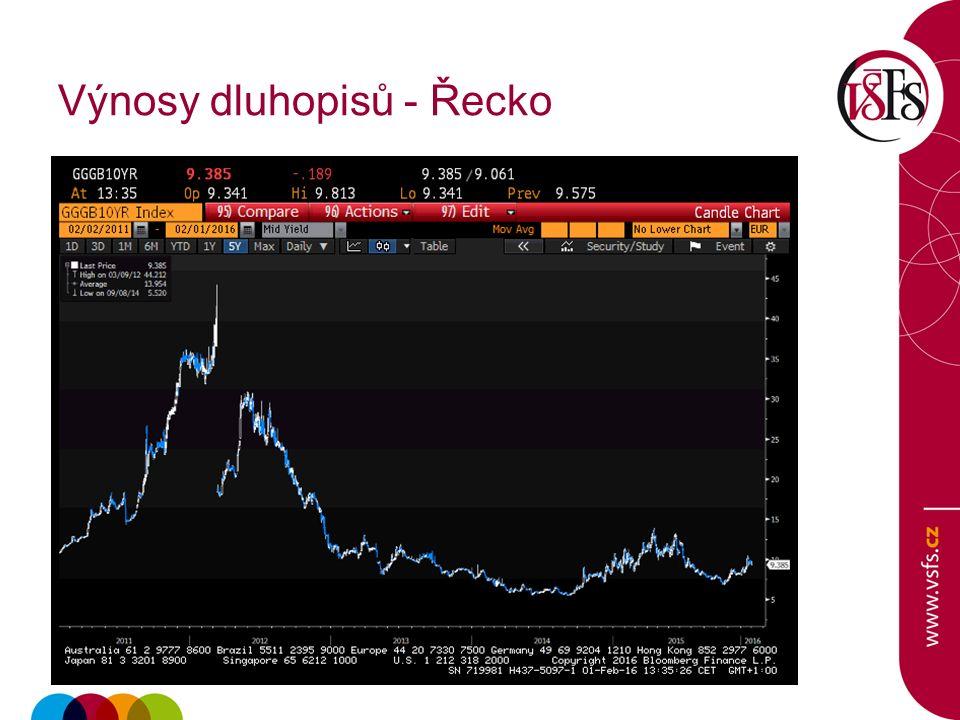 Výnosy dluhopisů - Řecko