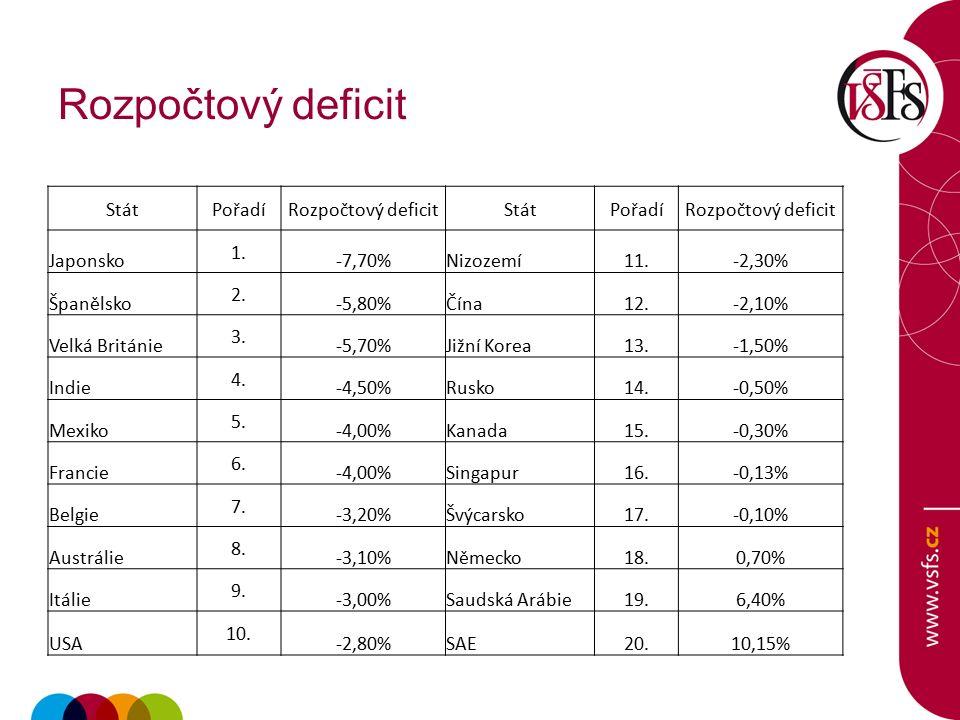 Rozpočtový deficit StátPořadíRozpočtový deficitStátPořadíRozpočtový deficit Japonsko 1.