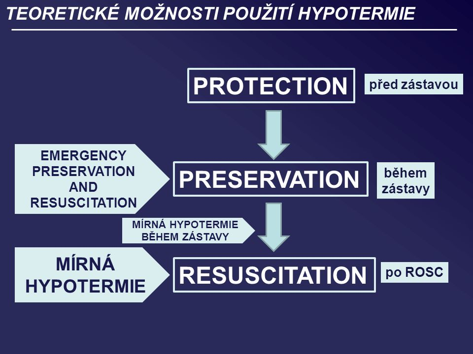 TEORETICKÉ MOŽNOSTI POUŽITÍ HYPOTERMIE PROTECTION PRESERVATION RESUSCITATION MÍRNÁ HYPOTERMIE před zástavou během zástavy po ROSC EMERGENCY PRESERVATION AND RESUSCITATION MÍRNÁ HYPOTERMIE BĚHEM ZÁSTAVY