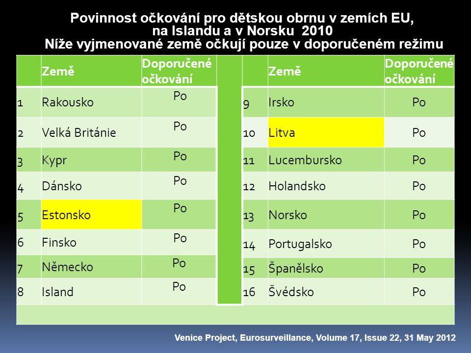 Povinnost očkování pro dětskou obrnu v zemích EU, na Islandu a v Norsku 2010 Níže vyjmenované země očkují pouze v doporučeném režimu Země Doporučené o