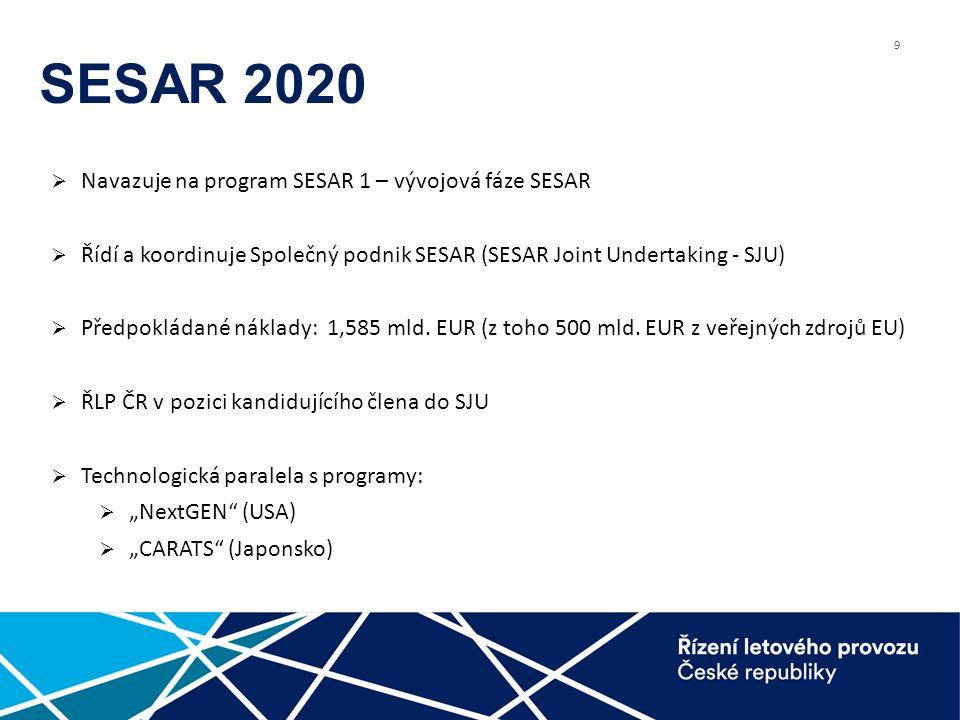 9 SESAR 2020  Navazuje na program SESAR 1 – vývojová fáze SESAR  Řídí a koordinuje Společný podnik SESAR (SESAR Joint Undertaking - SJU)  Předpokládané náklady: 1,585 mld.