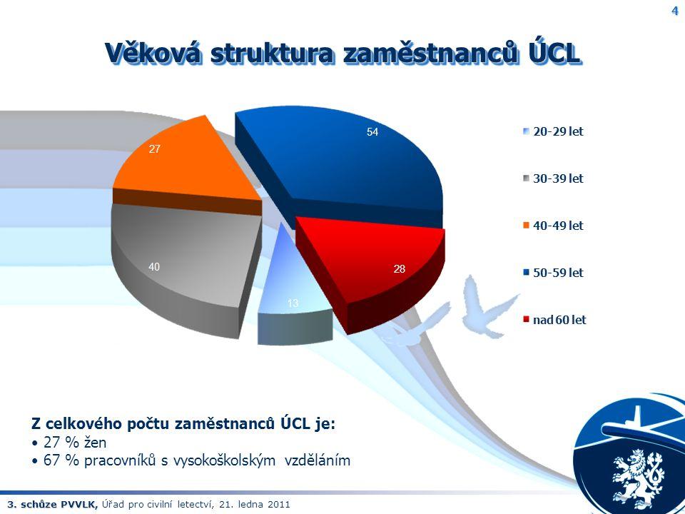 3. schůze PVVLK, 3. schůze PVVLK, Úřad pro civilní letectví, 21. ledna 2011 4 Věková struktura zaměstnanců ÚCL Z celkového počtu zaměstnanců ÚCL je: 2