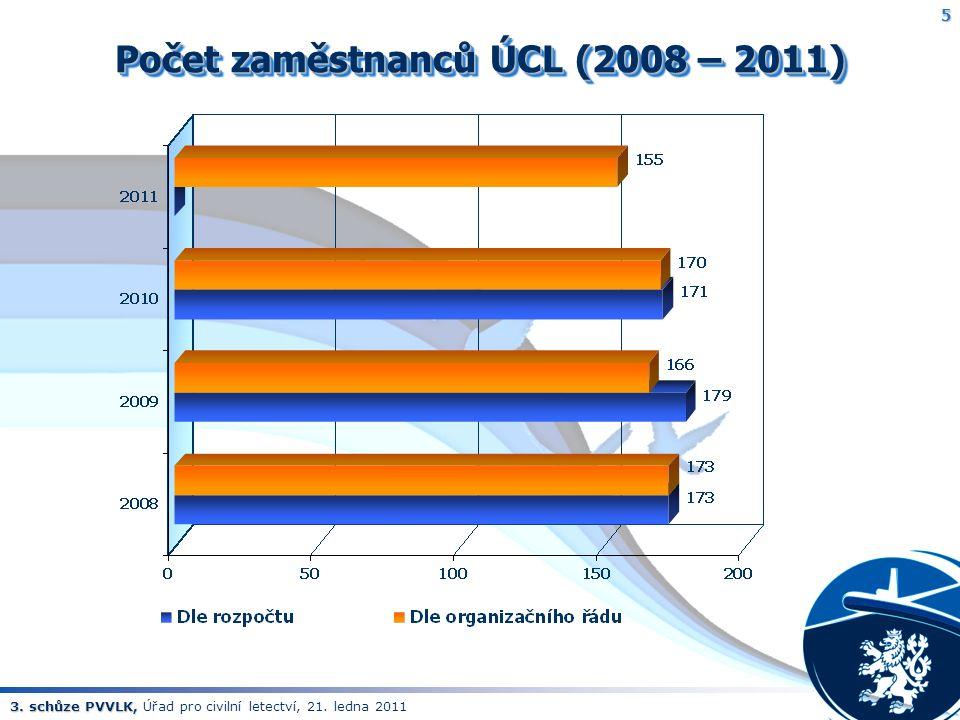 3. schůze PVVLK, 3. schůze PVVLK, Úřad pro civilní letectví, 21. ledna 2011 5 Počet zaměstnanců ÚCL (2008 – 2011)