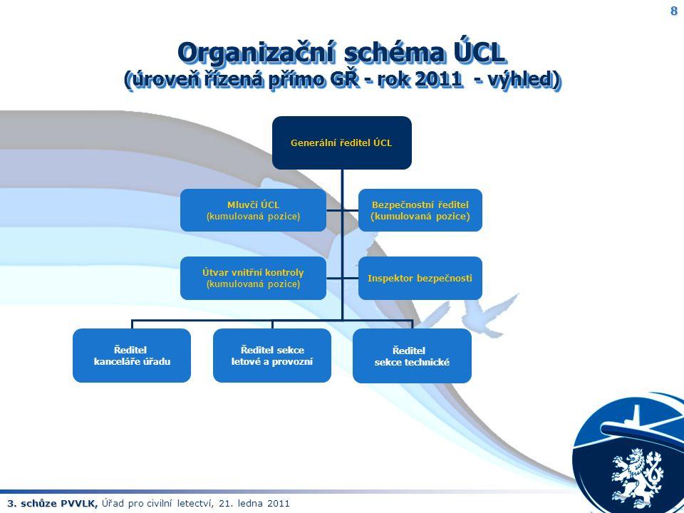 3. schůze PVVLK, 3. schůze PVVLK, Úřad pro civilní letectví, 21. ledna 2011 Organizační schéma ÚCL (úroveň řízená přímo GŘ - rok 2011 - výhled) 8 Gene
