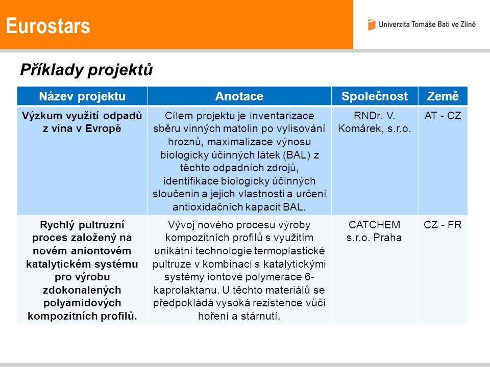 Eurostars Příklady projektů Název projektuAnotaceSpolečnostZemě Výzkum využití odpadů z vína v Evropě Cílem projektu je inventarizace sběru vinných ma
