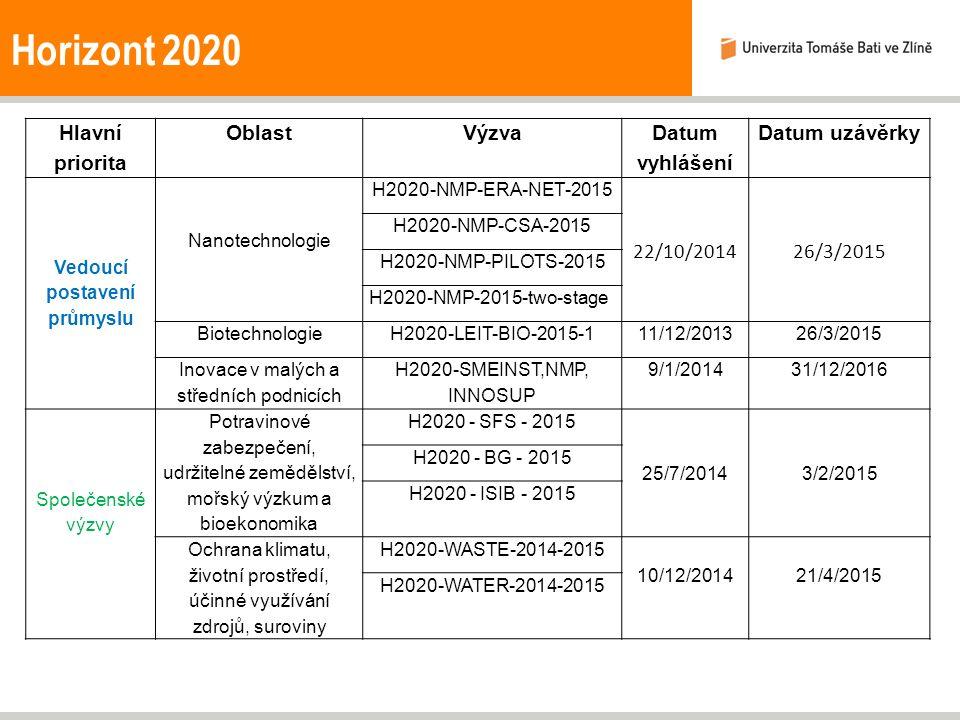 Horizont 2020 Hlavní priorita OblastVýzva Datum vyhlášení Datum uzávěrky Vedoucí postavení průmyslu Nanotechnologie H2020-NMP-ERA-NET-2015 22/10/201426/3/2015 H2020-NMP-CSA-2015 H2020-NMP-PILOTS-2015 H2020-NMP-2015-two-stage Biotechnologie H2020-LEIT-BIO-2015-111/12/201326/3/2015 Inovace v malých a středních podnicích H2020-SMEINST,NMP, INNOSUP 9/1/201431/12/2016 Společenské výzvy Potravinové zabezpečení, udržitelné zemědělství, mořský výzkum a bioekonomika H2020 - SFS - 2015 25/7/20143/2/2015 H2020 - BG - 2015 H2020 - ISIB - 2015 Ochrana klimatu, životní prostředí, účinné využívání zdrojů, suroviny H2020-WASTE-2014-2015 10/12/201421/4/2015 H2020-WATER-2014-2015