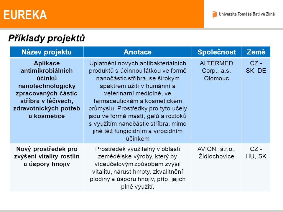 Příklady projektů EUREKA Název projektuAnotaceSpolečnostZemě Aplikace antimikrobiálních účinků nanotechnologicky zpracovaných částic stříbra v léčivech, zdravotnických potřeb a kosmetice Uplatnění nových antibakteriálních produktů s účinnou látkou ve formě nanočástic stříbra, se širokým spektrem užití v humánní a veterinární medicíně, ve farmaceutickém a kosmetickém průmyslu.