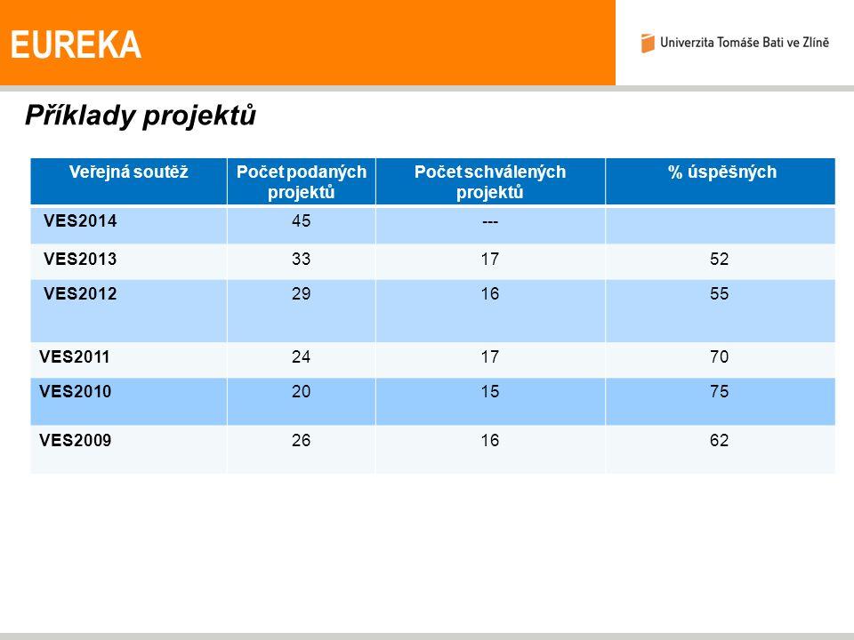 Příklady projektů EUREKA Veřejná soutěžPočet podaných projektů Počet schválených projektů % úspěšných VES201445--- VES2013331752 VES2012291655 VES2011