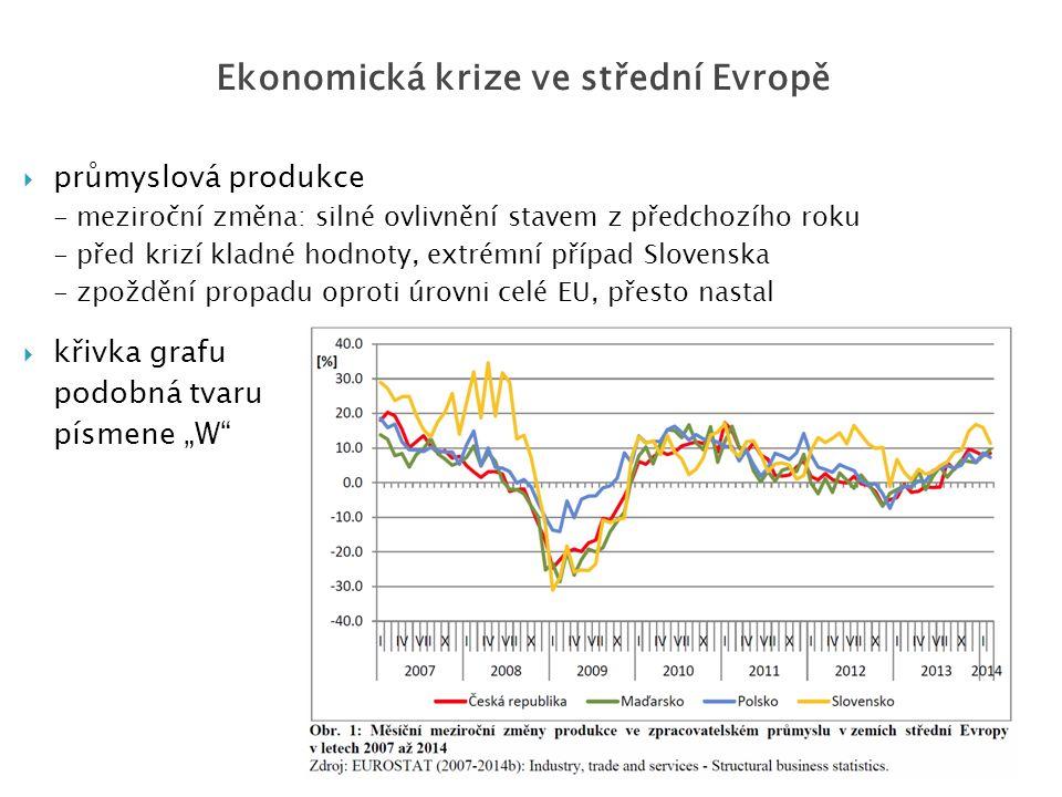 """ průmyslová produkce - meziroční změna: silné ovlivnění stavem z předchozího roku - před krizí kladné hodnoty, extrémní případ Slovenska - zpoždění propadu oproti úrovni celé EU, přesto nastal  křivka grafu podobná tvaru písmene """"W Ekonomická krize ve střední Evropě"""
