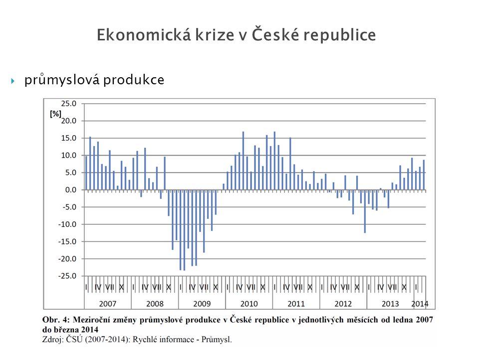  průmyslová produkce Ekonomická krize v České republice
