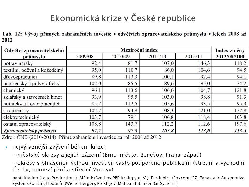  nejvýraznější zvýšení během krize: - městské okresy a jejich zázemí (Brno-město, Benešov, Praha-západ) - okresy s ohlášenou velkou investicí, často podpořeno pobídkami (střední a východní Čechy, pomezí jižní a střední Moravy) např.