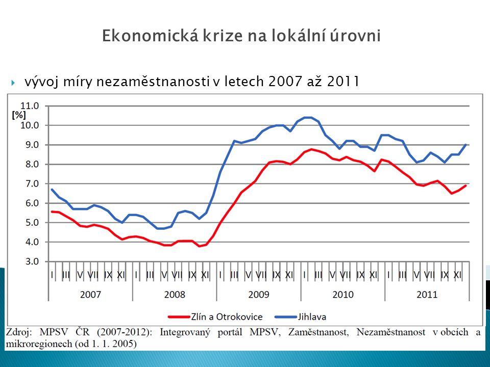  vývoj míry nezaměstnanosti v letech 2007 až 2011 Ekonomická krize na lokální úrovni
