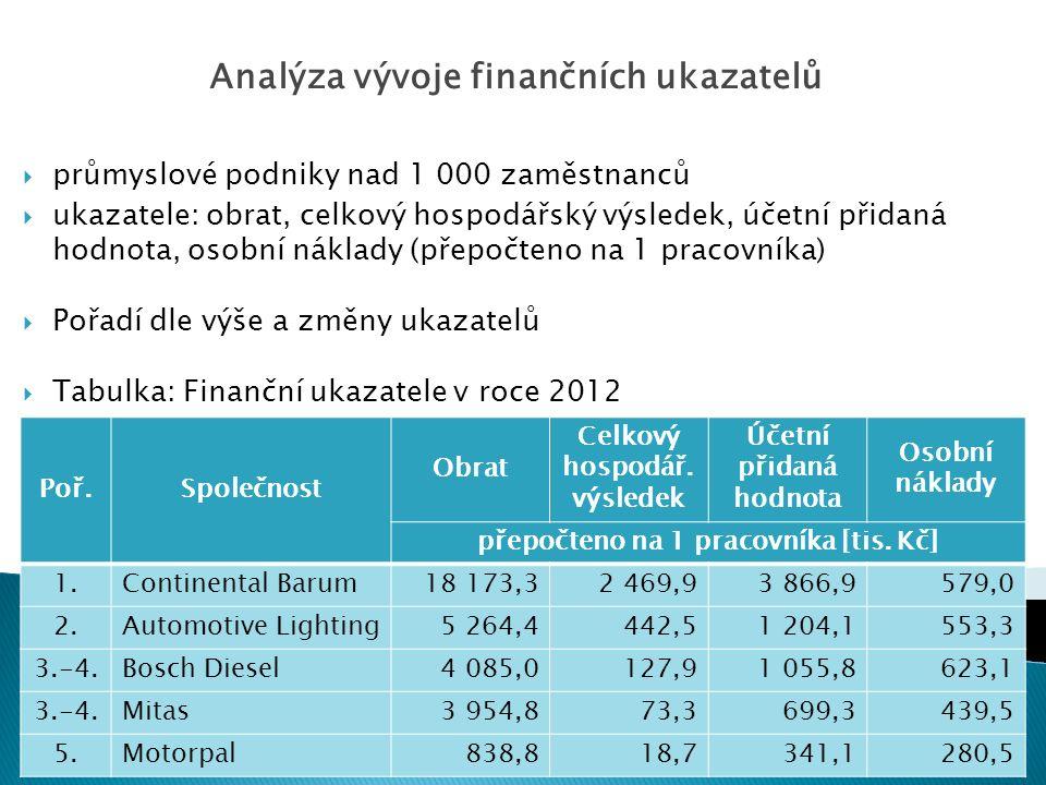  průmyslové podniky nad 1 000 zaměstnanců  ukazatele: obrat, celkový hospodářský výsledek, účetní přidaná hodnota, osobní náklady (přepočteno na 1 pracovníka)  Pořadí dle výše a změny ukazatelů  Tabulka: Finanční ukazatele v roce 2012 Analýza vývoje finančních ukazatelů Poř.Společnost Obrat Celkový hospodář.