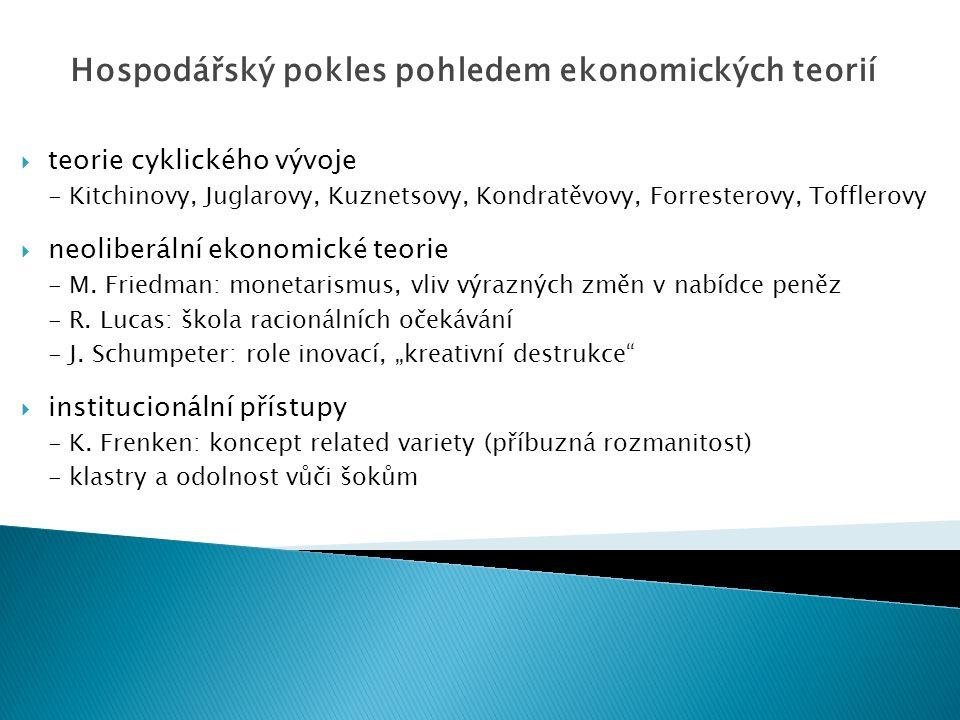  teorie cyklického vývoje - Kitchinovy, Juglarovy, Kuznetsovy, Kondratěvovy, Forresterovy, Tofflerovy  neoliberální ekonomické teorie - M.
