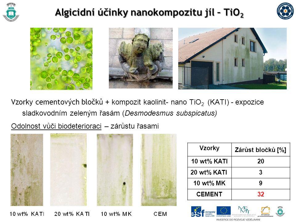 Algicidní účinky nanokompozitu jíl – TiO 2 Vzorky cementových bločků + kompozit kaolinit- nano TiO 2 (KATI) - expozice sladkovodním zeleným řasám (Desmodesmus subspicatus) Odolnost vůči biodeterioraci – zárůstu řasami Vzorky Zárůst bločků [%] 10 wt% KATI20 20 wt% KATI3 10 wt% MK9 CEMENT32