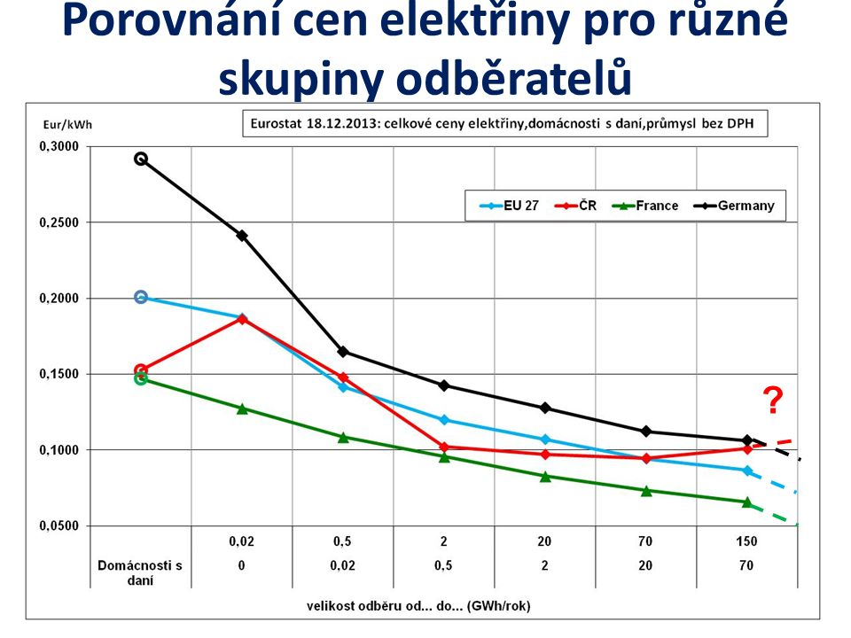 Porovnání cen elektřiny pro různé skupiny odběratelů ?