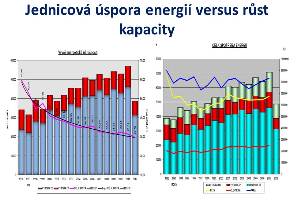 Jednicová úspora energií versus růst kapacity