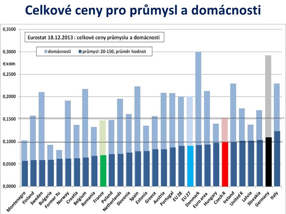 Celkové ceny pro průmysl a domácnosti €/kWh