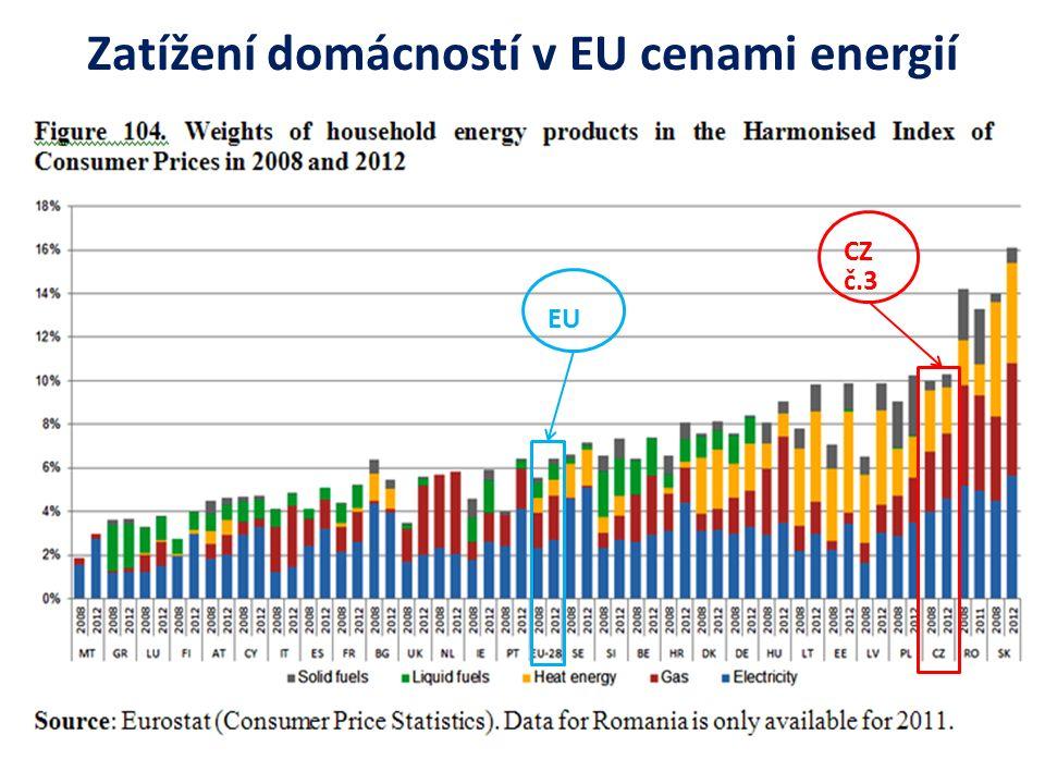 Zatížení domácností v EU cenami energií CZ č.3 EU