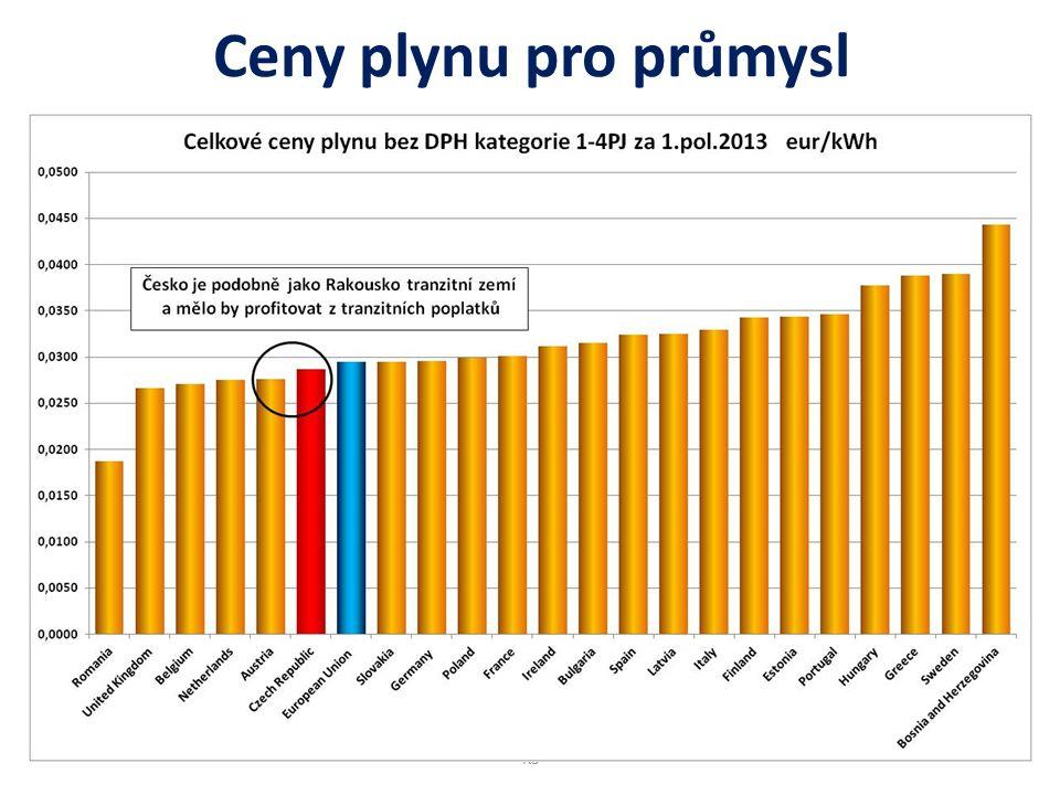 Ceny plynu pro průmysl KŠ