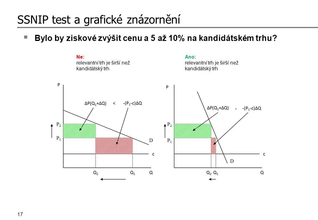 17 SSNIP test a grafické znázornění  Bylo by ziskové zvýšit cenu a 5 až 10% na kandidátském trhu? Ne: relevantní trh je širší než kandidátský trh Ano