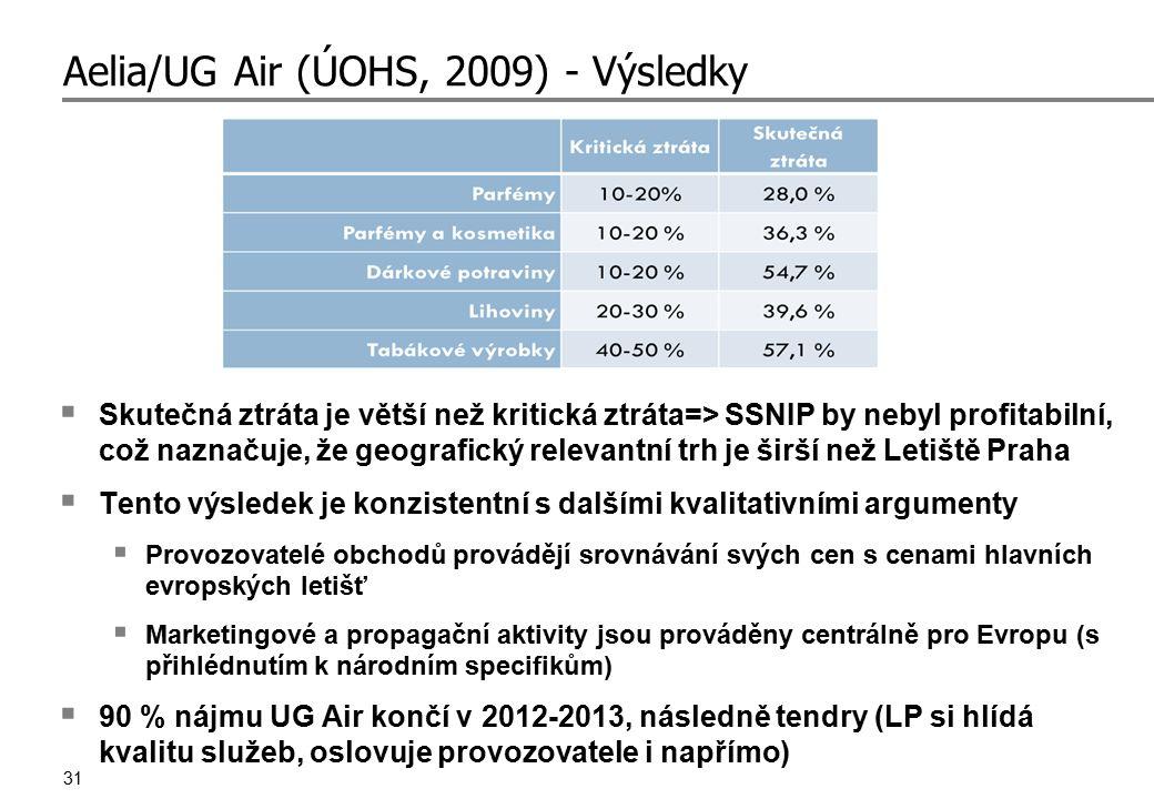 31 Aelia/UG Air (ÚOHS, 2009) - Výsledky  Skutečná ztráta je větší než kritická ztráta=> SSNIP by nebyl profitabilní, což naznačuje, že geografický re