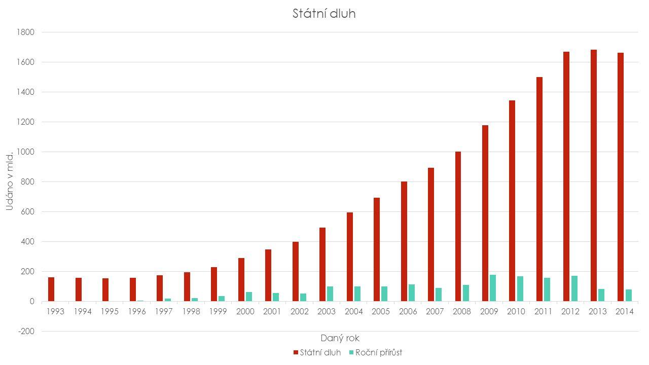 STÁTNÍ DLUH Česká republika má v současnosti v porovnání s okolními zeměmi relativně nízký, ale nadále se zvyšující státní dluh Ze státního dluhu je vyplácen úrok, v roce 2010 činila výše úroků 35,63 miliard korun.