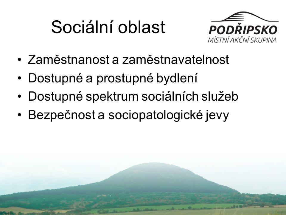 Zaměstnanost a zaměstnavatelnost Dostupné a prostupné bydlení Dostupné spektrum sociálních služeb Bezpečnost a sociopatologické jevy