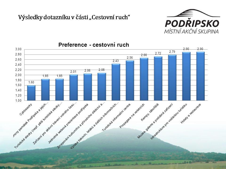 """Výsledky dotazníku v části """"Cestovní ruch"""