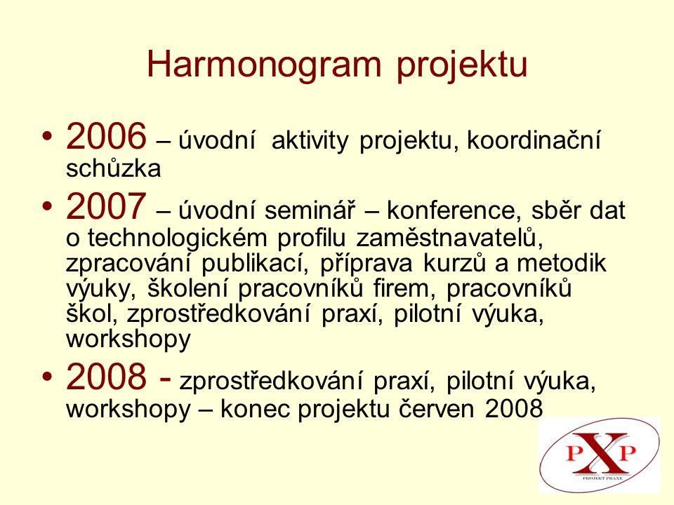 Harmonogram projektu 2006 – úvodní aktivity projektu, koordinační schůzka 2007 – úvodní seminář – konference, sběr dat o technologickém profilu zaměstnavatelů, zpracování publikací, příprava kurzů a metodik výuky, školení pracovníků firem, pracovníků škol, zprostředkování praxí, pilotní výuka, workshopy 2008 - zprostředkování praxí, pilotní výuka, workshopy – konec projektu červen 2008
