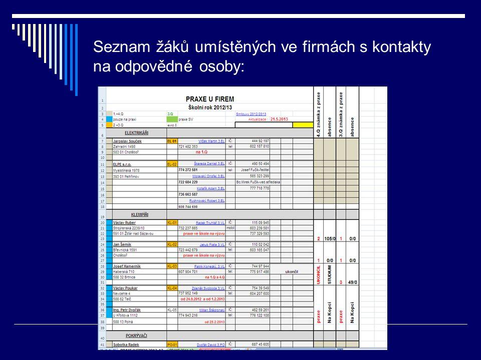Seznam žáků umístěných ve firmách s kontakty na odpovědné osoby: