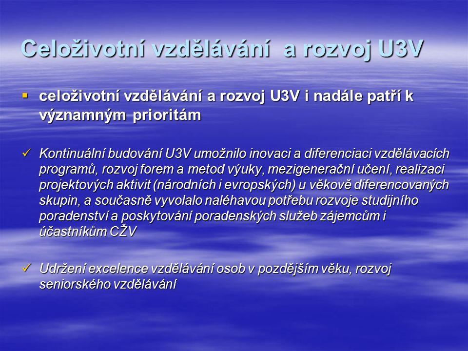 Celoživotní vzdělávání a rozvoj U3V  celoživotní vzdělávání a rozvoj U3V i nadále patří k významným prioritám Kontinuální budování U3V umožnilo inovaci a diferenciaci vzdělávacích programů, rozvoj forem a metod výuky, mezigenerační učení, realizaci projektových aktivit (národních i evropských) u věkově diferencovaných skupin, a současně vyvolalo naléhavou potřebu rozvoje studijního poradenství a poskytování poradenských služeb zájemcům i účastníkům CŽV Kontinuální budování U3V umožnilo inovaci a diferenciaci vzdělávacích programů, rozvoj forem a metod výuky, mezigenerační učení, realizaci projektových aktivit (národních i evropských) u věkově diferencovaných skupin, a současně vyvolalo naléhavou potřebu rozvoje studijního poradenství a poskytování poradenských služeb zájemcům i účastníkům CŽV Udržení excelence vzdělávání osob v pozdějším věku, rozvoj seniorského vzdělávání Udržení excelence vzdělávání osob v pozdějším věku, rozvoj seniorského vzdělávání