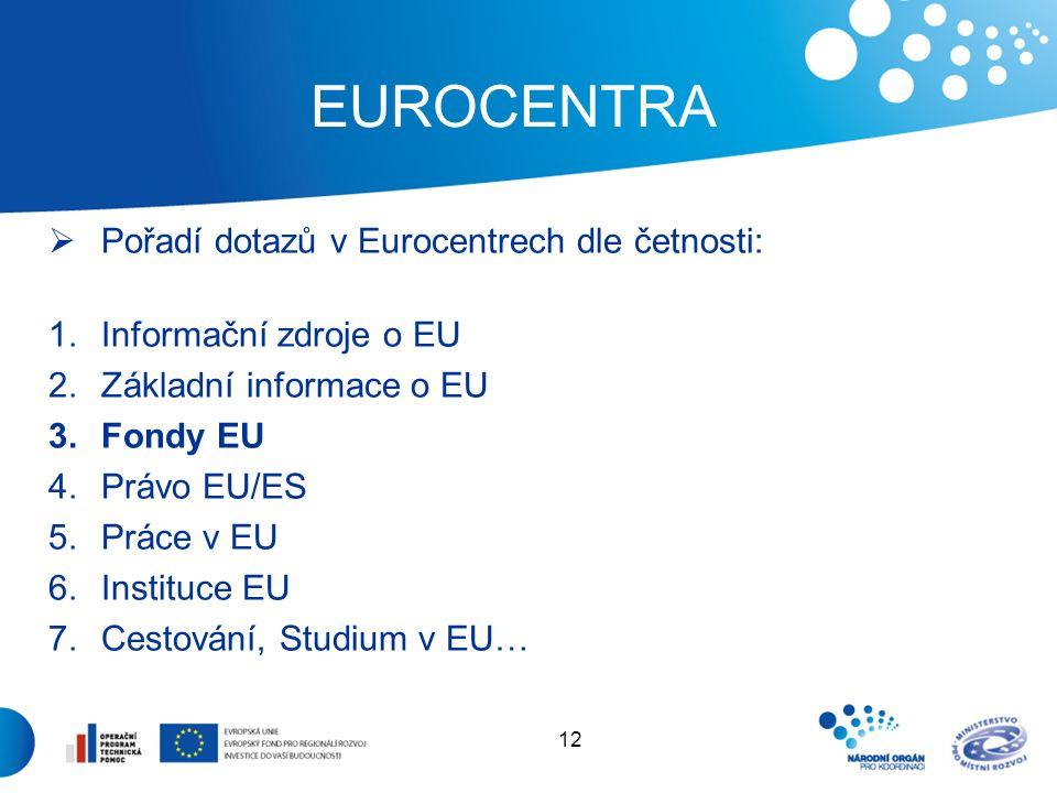 12 EUROCENTRA  Pořadí dotazů v Eurocentrech dle četnosti: 1.Informační zdroje o EU 2.Základní informace o EU 3.Fondy EU 4.Právo EU/ES 5.Práce v EU 6.Instituce EU 7.Cestování, Studium v EU…