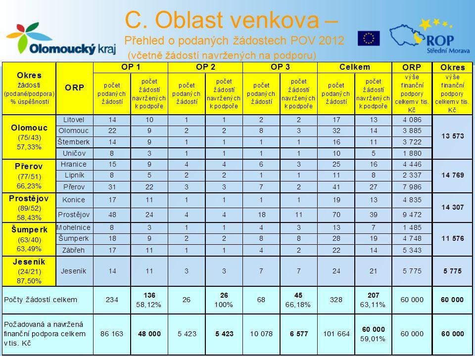 C. Oblast venkova – Přehled o podaných žádostech POV 2012 (včetně žádostí navržených na podporu)