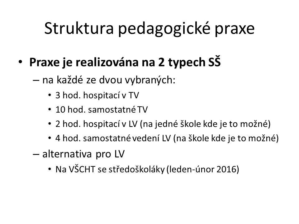 Struktura pedagogické praxe Praxe je realizována na 2 typech SŠ – na každé ze dvou vybraných: 3 hod.