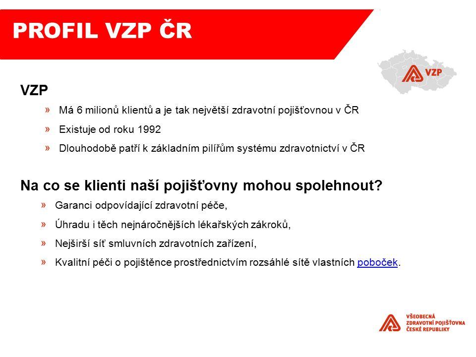 VZP Má 6 milionů klientů a je tak největší zdravotní pojišťovnou v ČR Existuje od roku 1992 Dlouhodobě patří k základním pilířům systému zdravotnictví v ČR Na co se klienti naší pojišťovny mohou spolehnout.